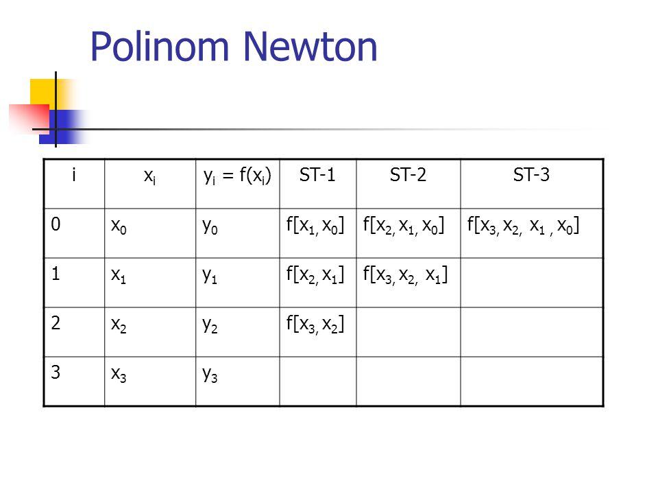 Polinom Newton i xi yi = f(xi) ST-1 ST-2 ST-3 x0 y0 f[x1, x0]